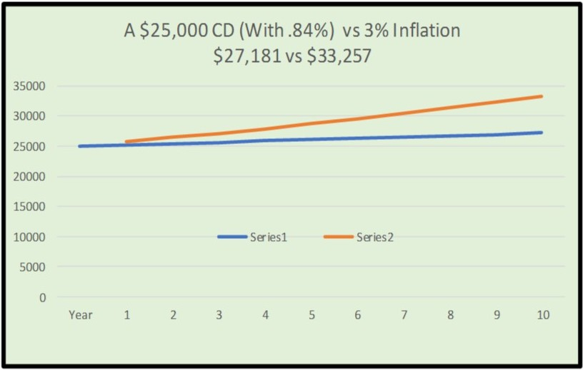 CD RATES ANNUITY RETURN INFLATION